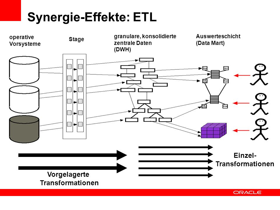 Synergie-Effekte: ETL