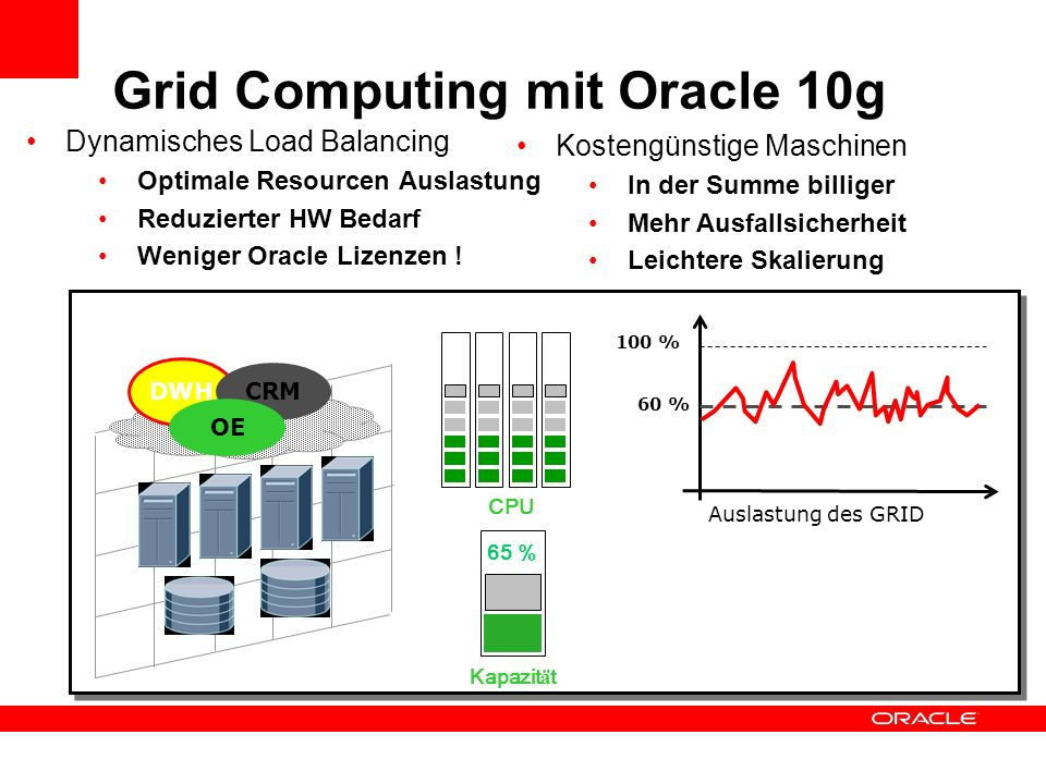 Grid Computing mit Oracle 10g