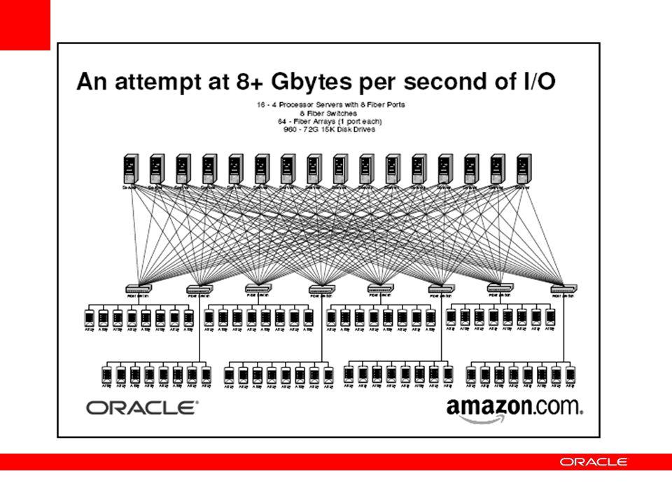 GRID nicht nur CPUs sondern auch Plattenplatz