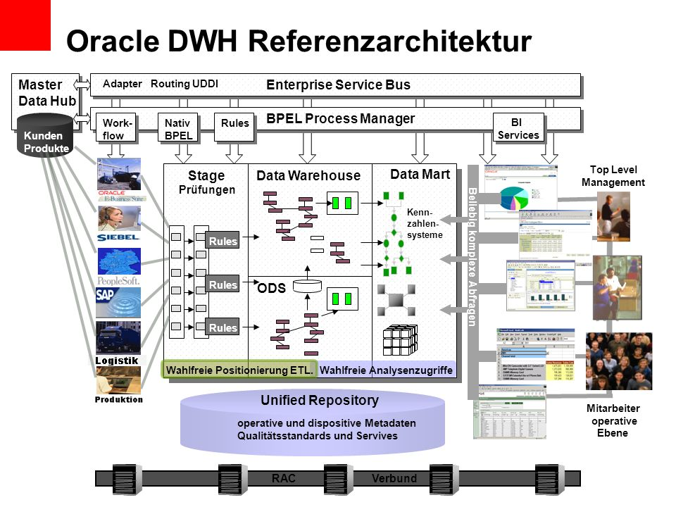 Oracle DWH Referenzarchitektur