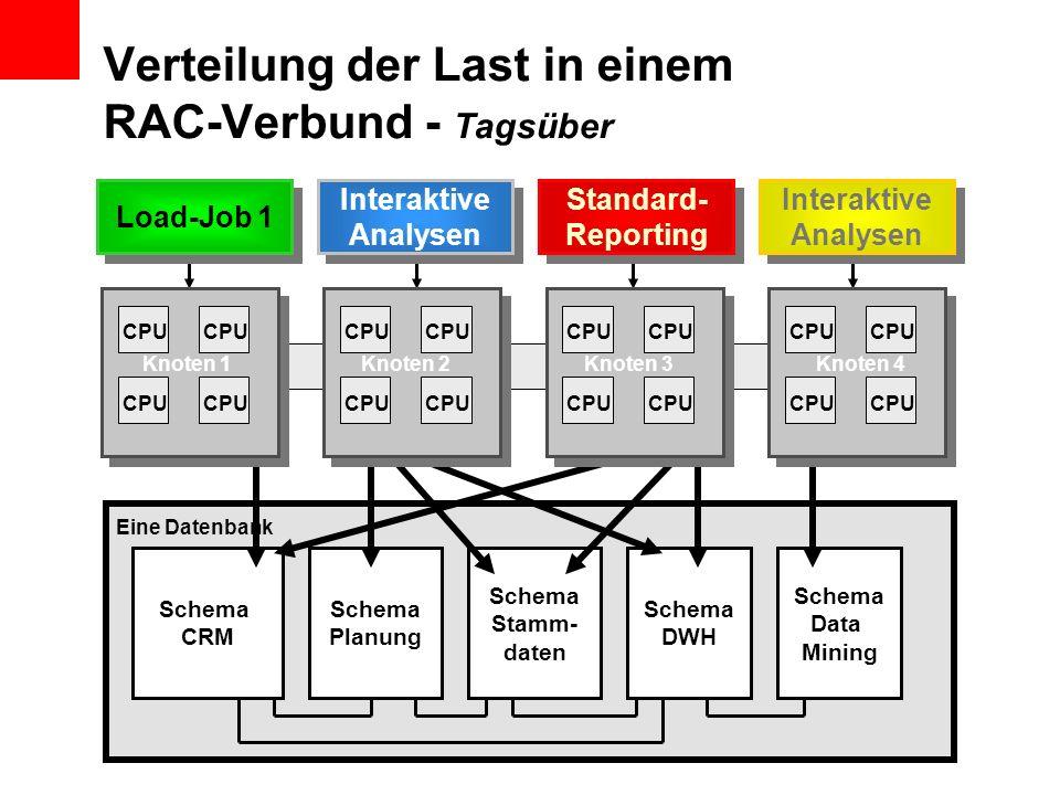 Verteilung der Last in einem RAC-Verbund - Tagsüber