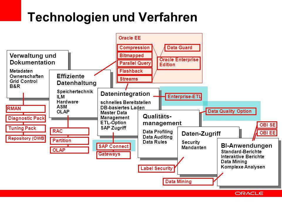 Technologien und Verfahren