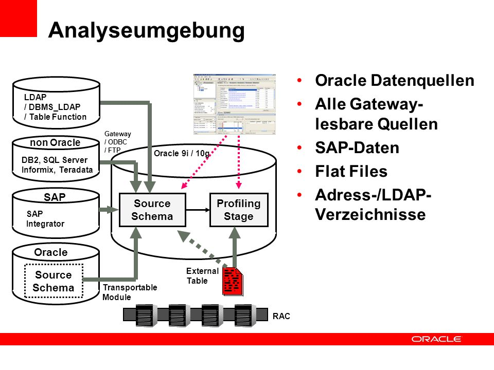 Analyseumgebung Oracle Datenquellen Alle Gateway- lesbare Quellen