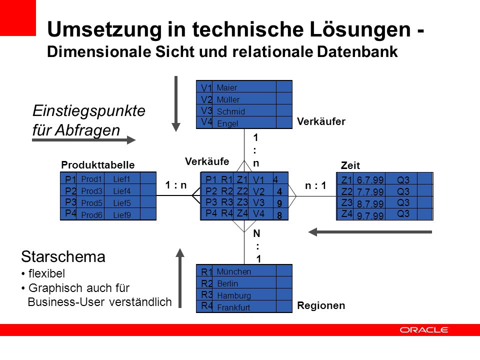 Umsetzung in technische Lösungen - Dimensionale Sicht und relationale Datenbank