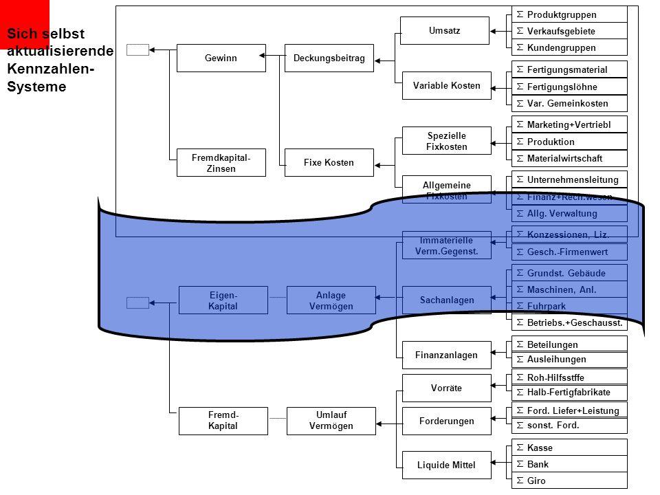 Sich selbst aktualisierende Kennzahlen- Systeme Produktgruppen Umsatz