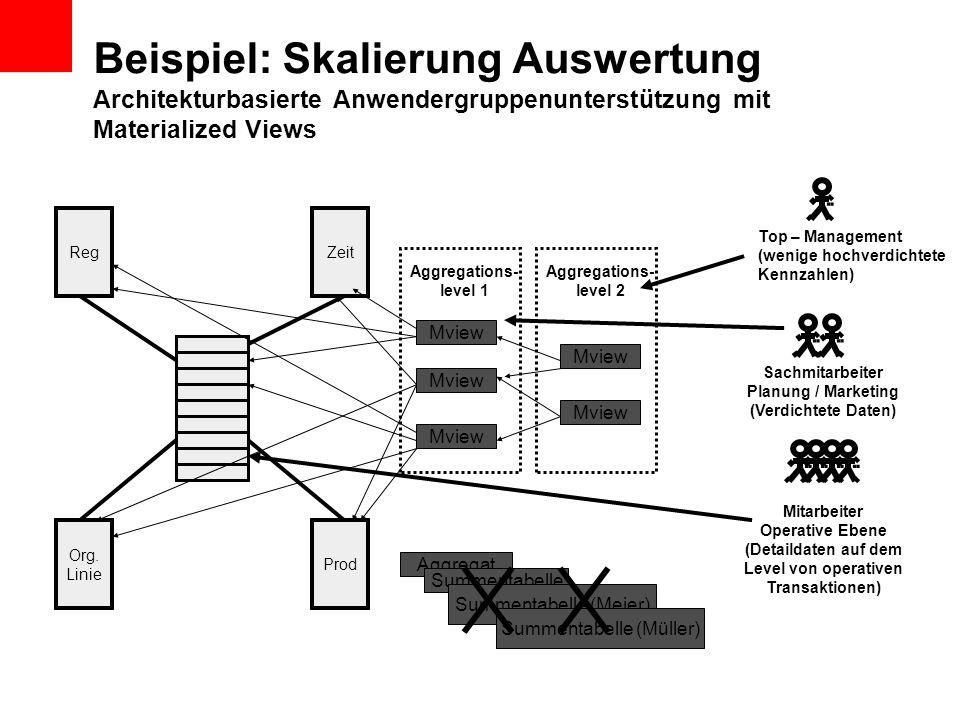 Beispiel: Skalierung Auswertung Architekturbasierte Anwendergruppenunterstützung mit Materialized Views