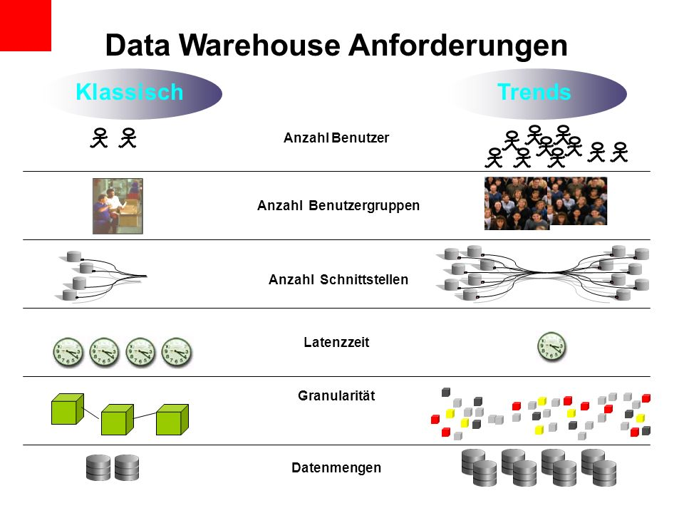 Data Warehouse Anforderungen