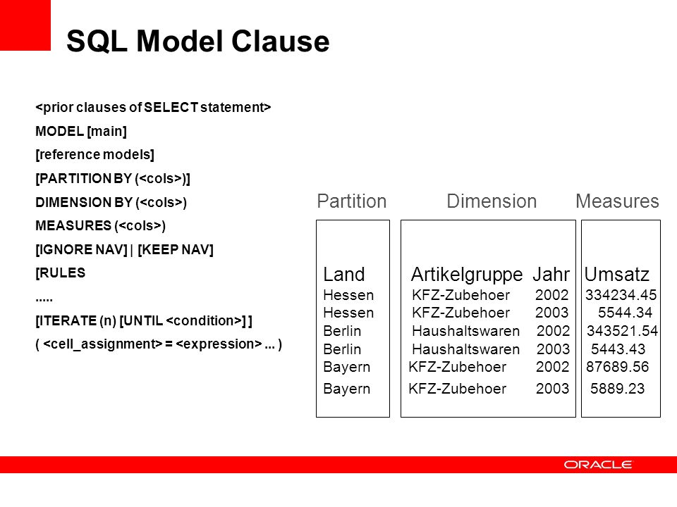 SQL Model Clause Partition Dimension Measures