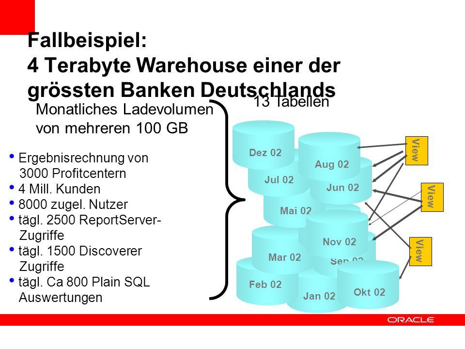 Fallbeispiel: 4 Terabyte Warehouse einer der grössten Banken Deutschlands