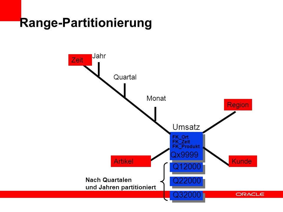 Range-Partitionierung
