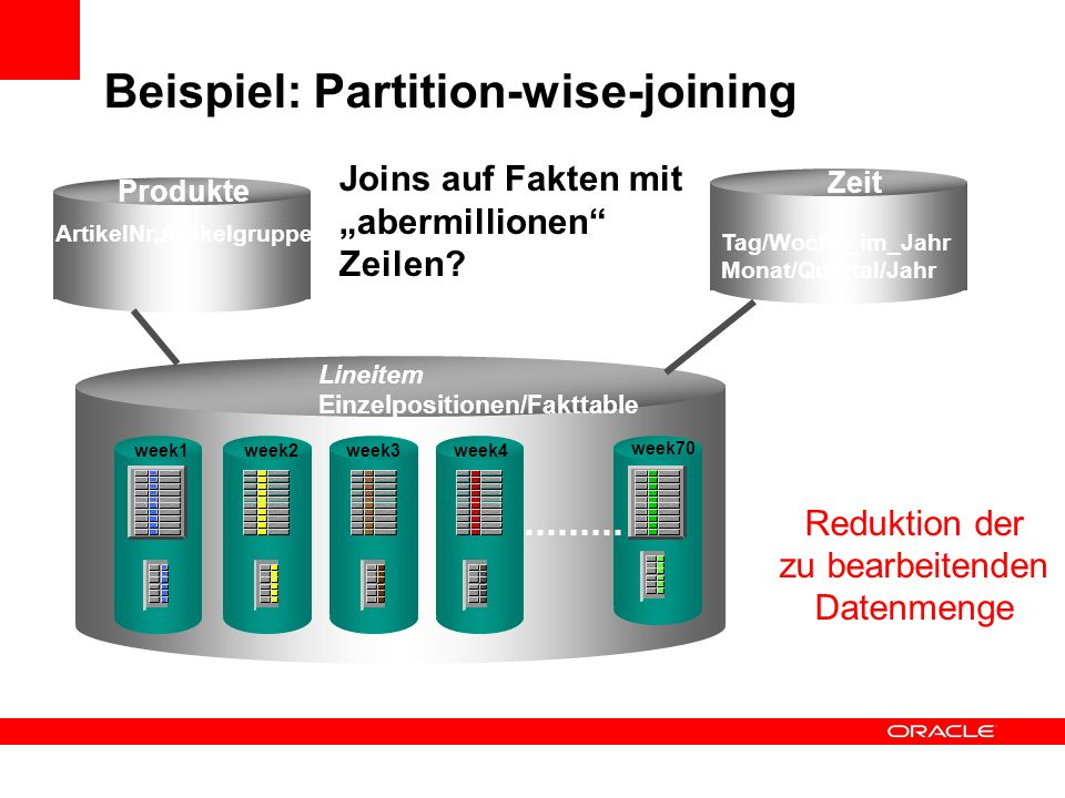 Beispiel: Partition-wise-joining