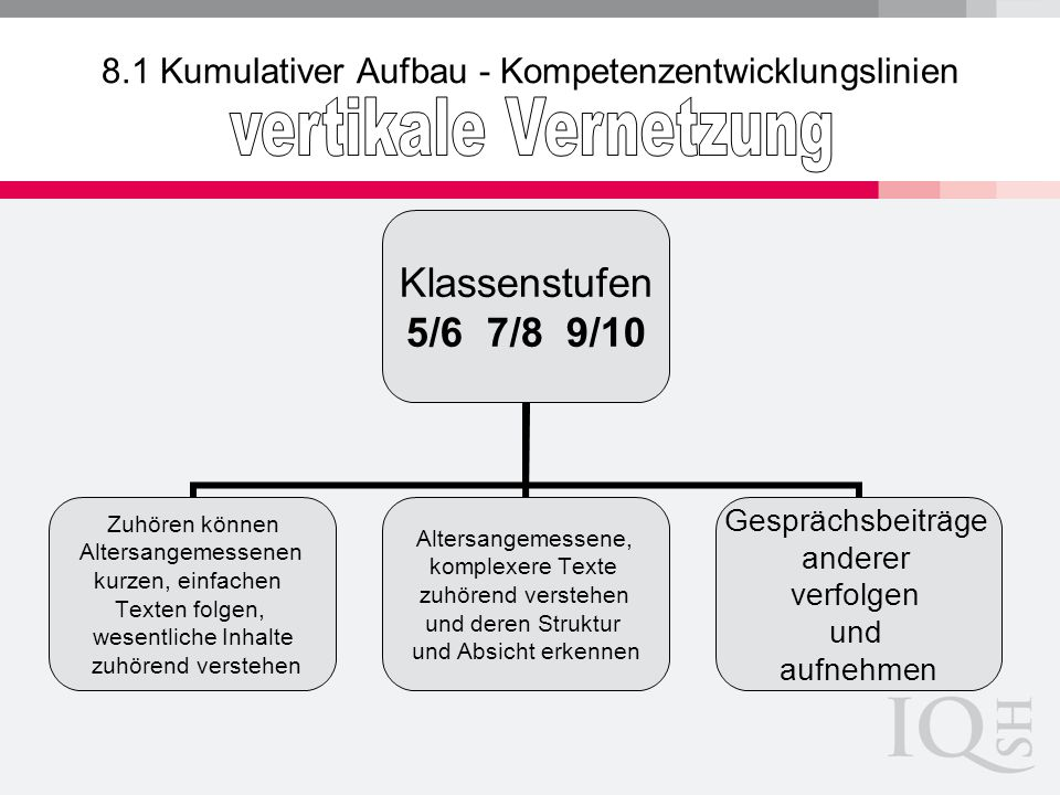 8.1 Kumulativer Aufbau - Kompetenzentwicklungslinien