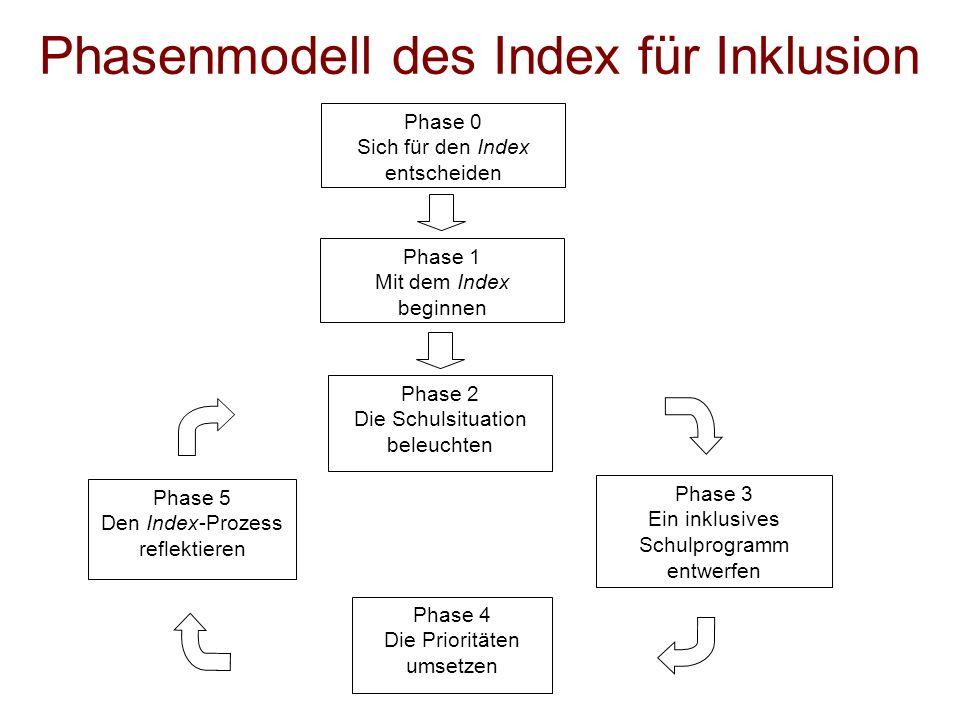 Phasenmodell des Index für Inklusion