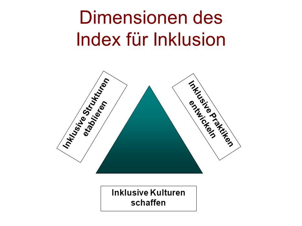 Dimensionen des Index für Inklusion