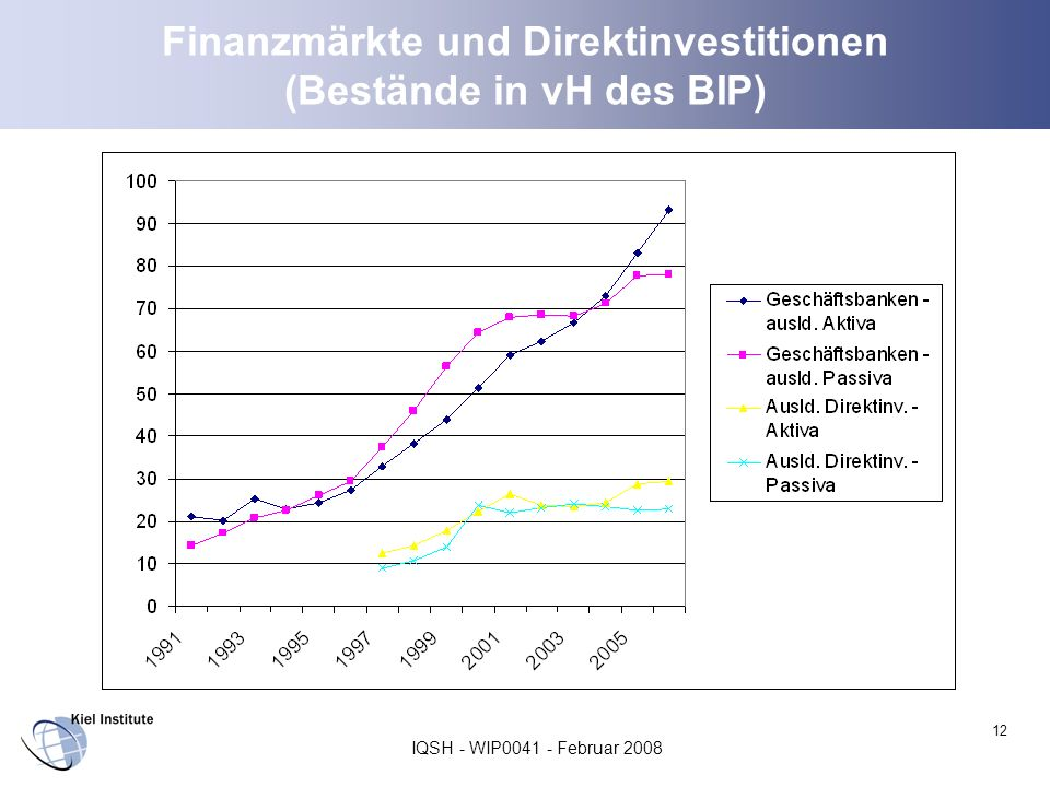 Finanzmärkte und Direktinvestitionen (Bestände in vH des BIP)