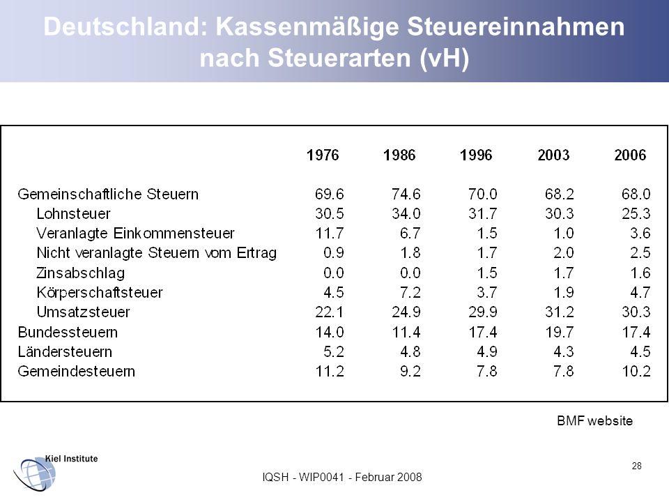 Deutschland: Kassenmäßige Steuereinnahmen nach Steuerarten (vH)