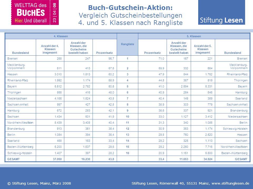 Buch-Gutschein-Aktion: Vergleich Gutscheinbestellungen 4. und 5