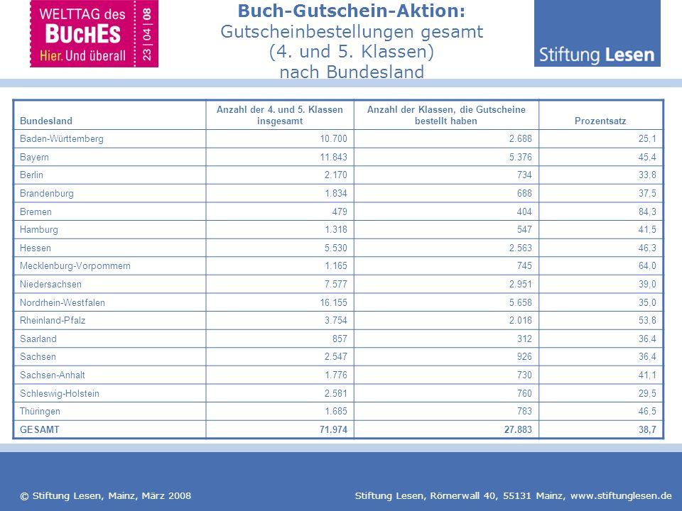 Buch-Gutschein-Aktion: Gutscheinbestellungen gesamt (4. und 5