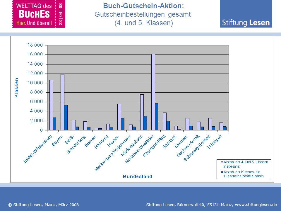 Buch-Gutschein-Aktion: Gutscheinbestellungen gesamt (4. und 5. Klassen)