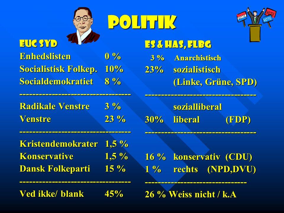 Politik EUC Syd ES & HAS, Flbg Enhedslisten 0 % 3 % Anarchistisch