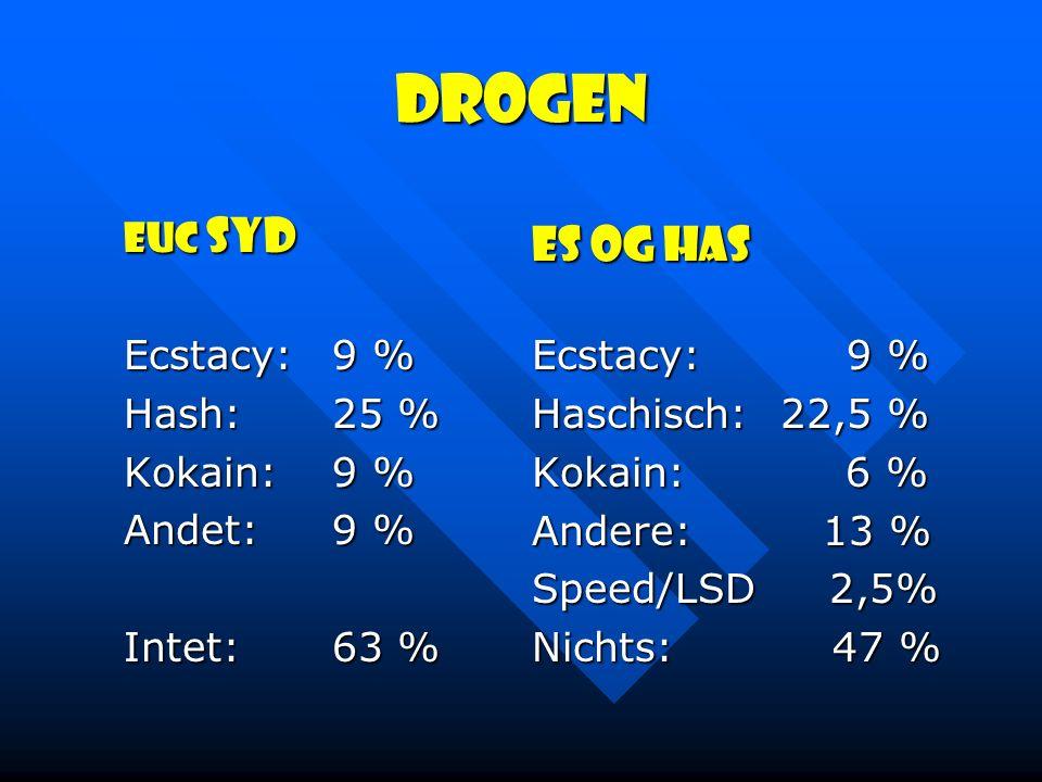 Drogen ES og HAS EUC Syd Ecstacy: 9 % Ecstacy: 9 % Hash: 25 %
