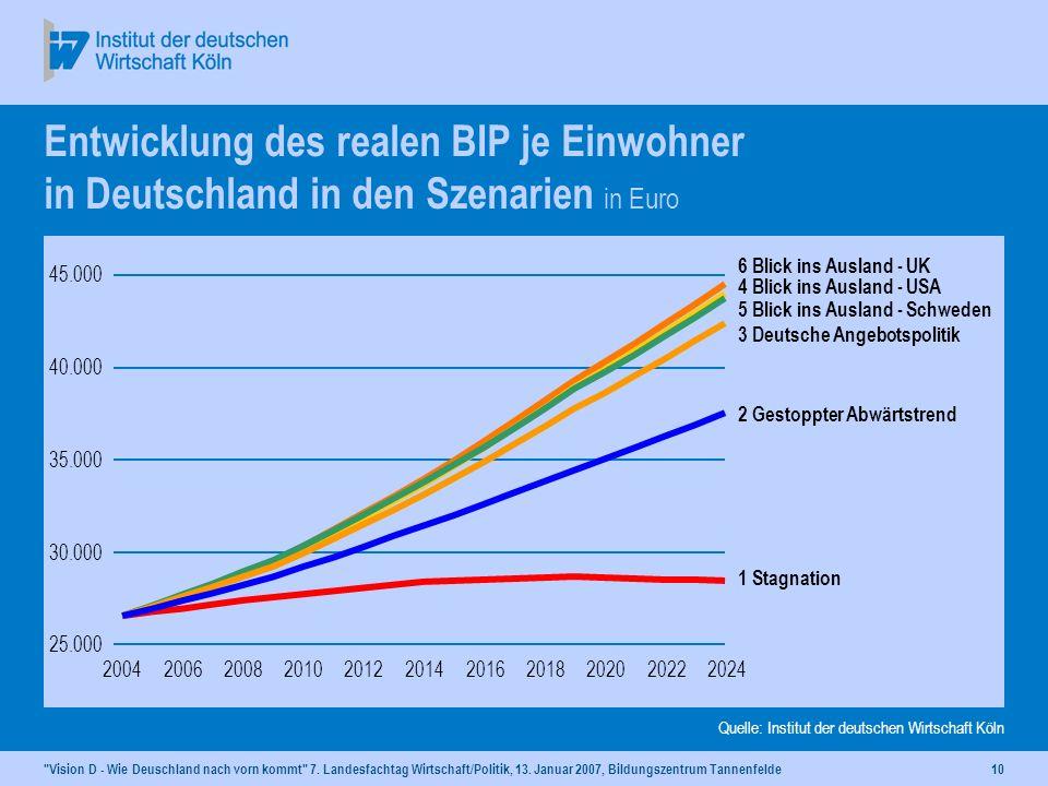Dr. Rolf Kroker 13. Januar 2007, Aukrug-Tannenfelde. Entwicklung des realen BIP je Einwohner in Deutschland in den Szenarien in Euro.