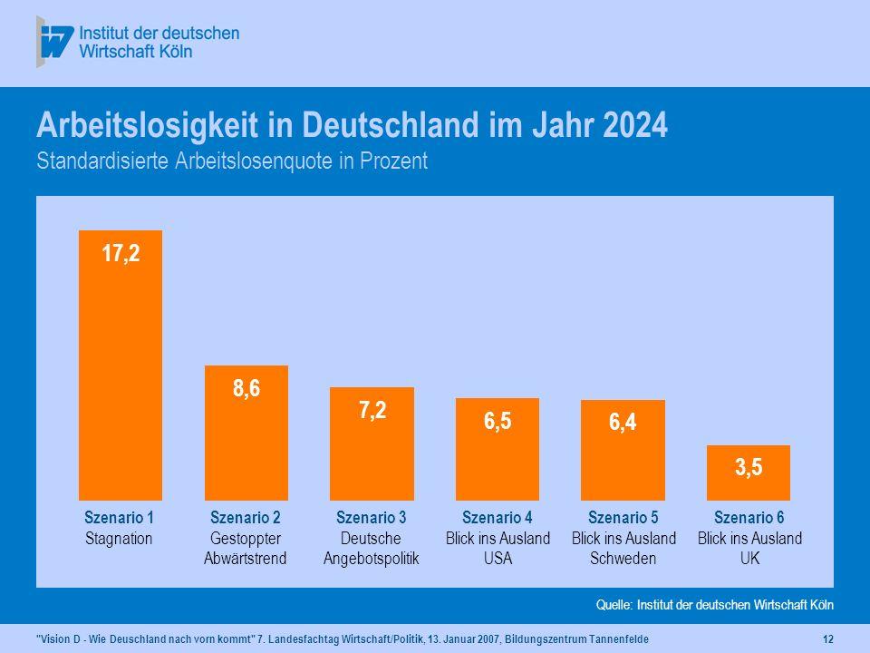 Dr. Rolf Kroker 13. Januar 2007, Aukrug-Tannenfelde. Arbeitslosigkeit in Deutschland im Jahr 2024 Standardisierte Arbeitslosenquote in Prozent.