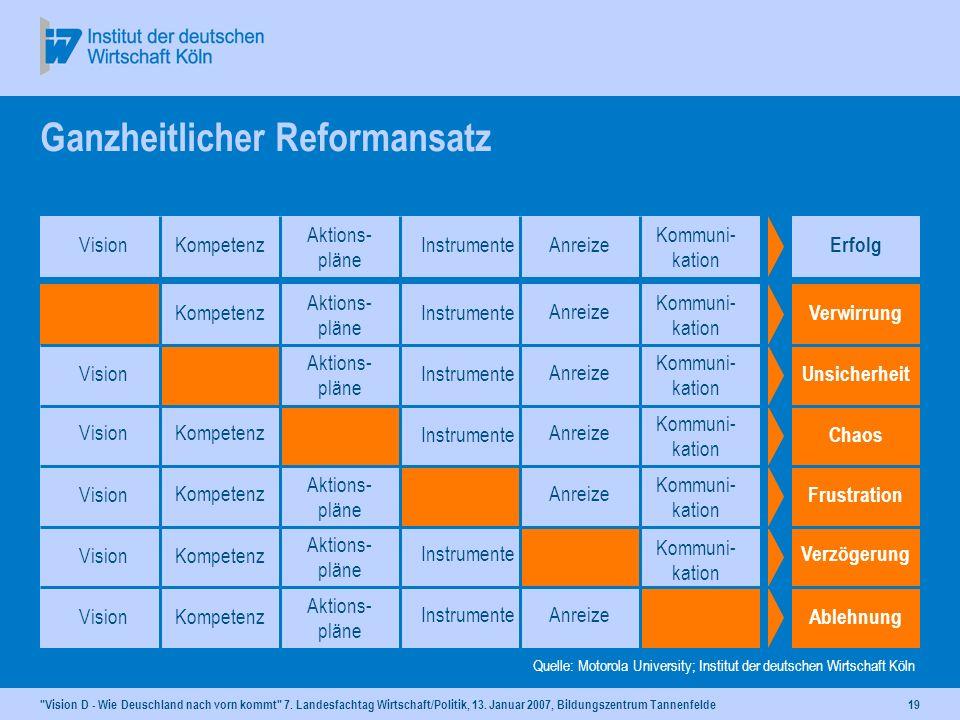 Ganzheitlicher Reformansatz