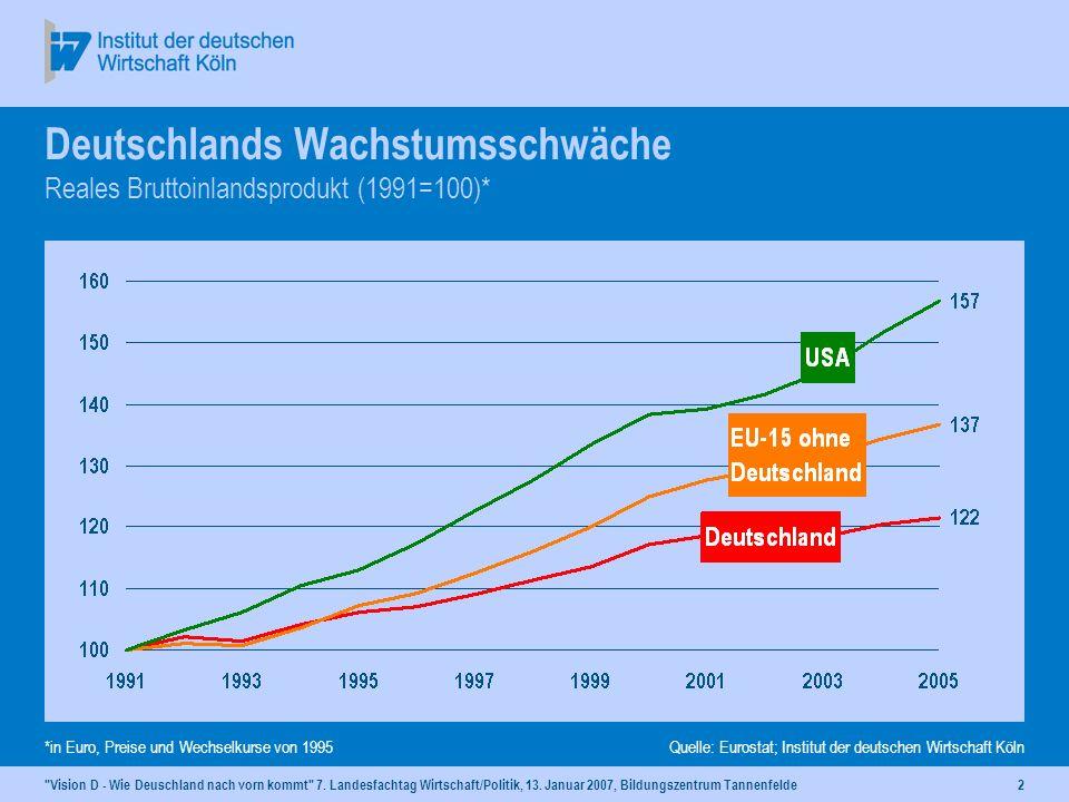 Deutschlands Wachstumsschwäche Reales Bruttoinlandsprodukt (1991=100)*