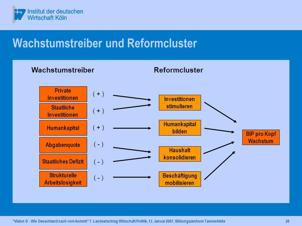 Wachstumstreiber und Reformcluster