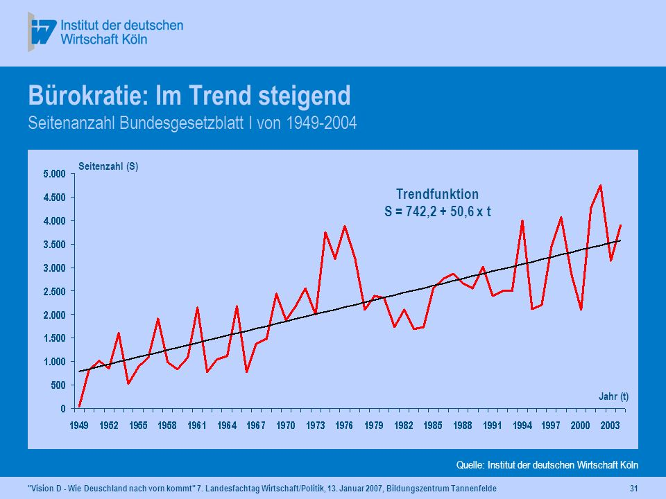 Dr. Rolf Kroker 13. Januar 2007, Aukrug-Tannenfelde. Bürokratie: Im Trend steigend Seitenanzahl Bundesgesetzblatt I von 1949-2004.