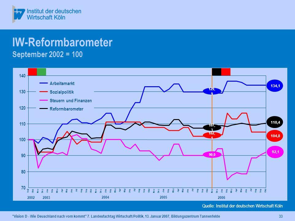 IW-Reformbarometer September 2002 = 100