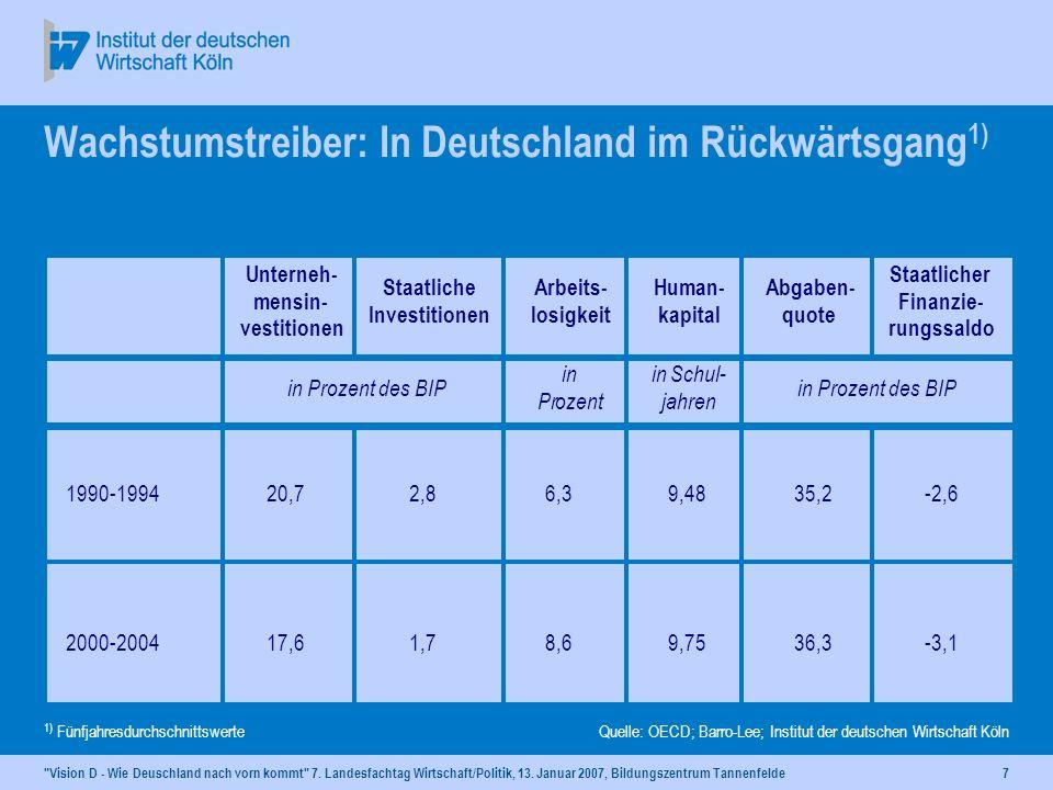 Wachstumstreiber: In Deutschland im Rückwärtsgang1)