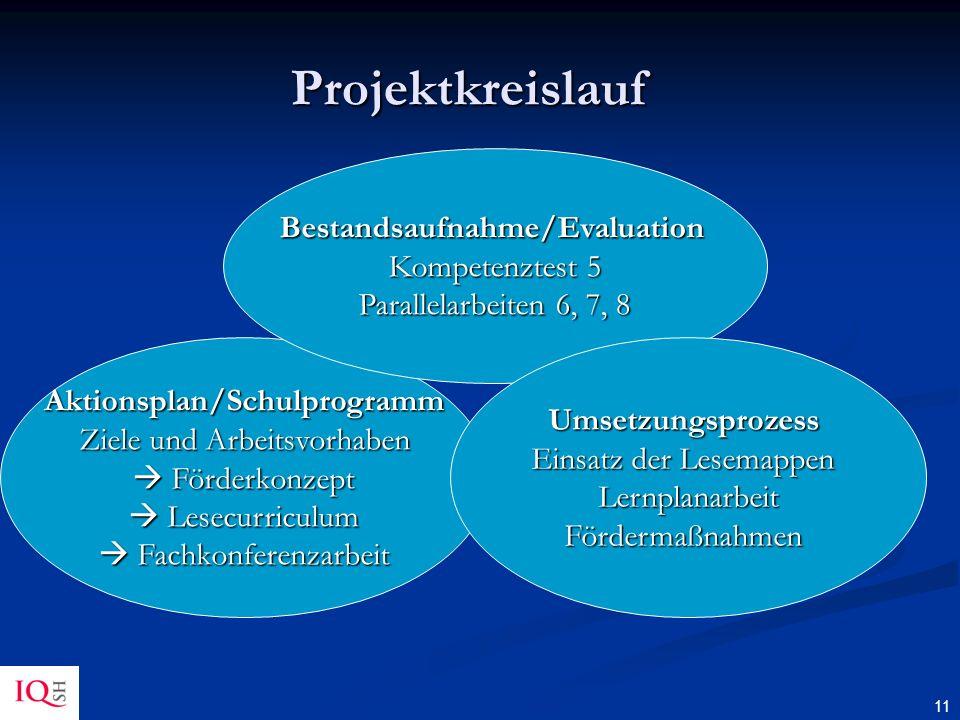 Projektkreislauf Bestandsaufnahme/Evaluation Kompetenztest 5 Parallelarbeiten 6, 7, 8. Aktionsplan/Schulprogramm Ziele und Arbeitsvorhaben.