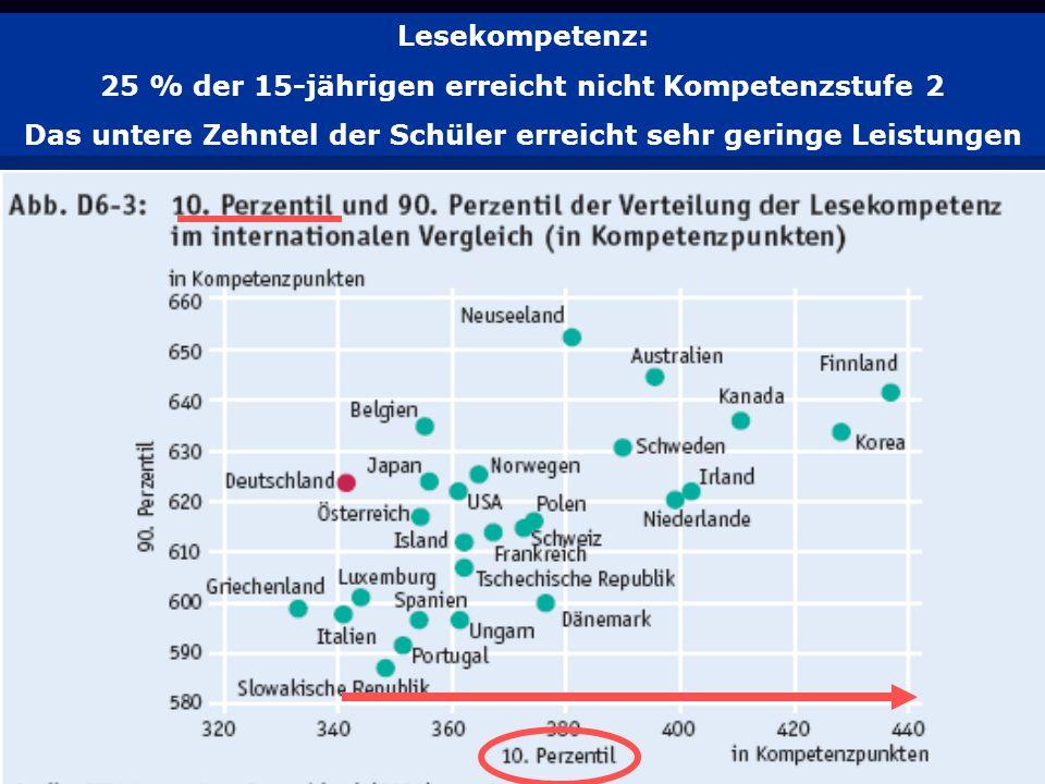 25 % der 15-jährigen erreicht nicht Kompetenzstufe 2