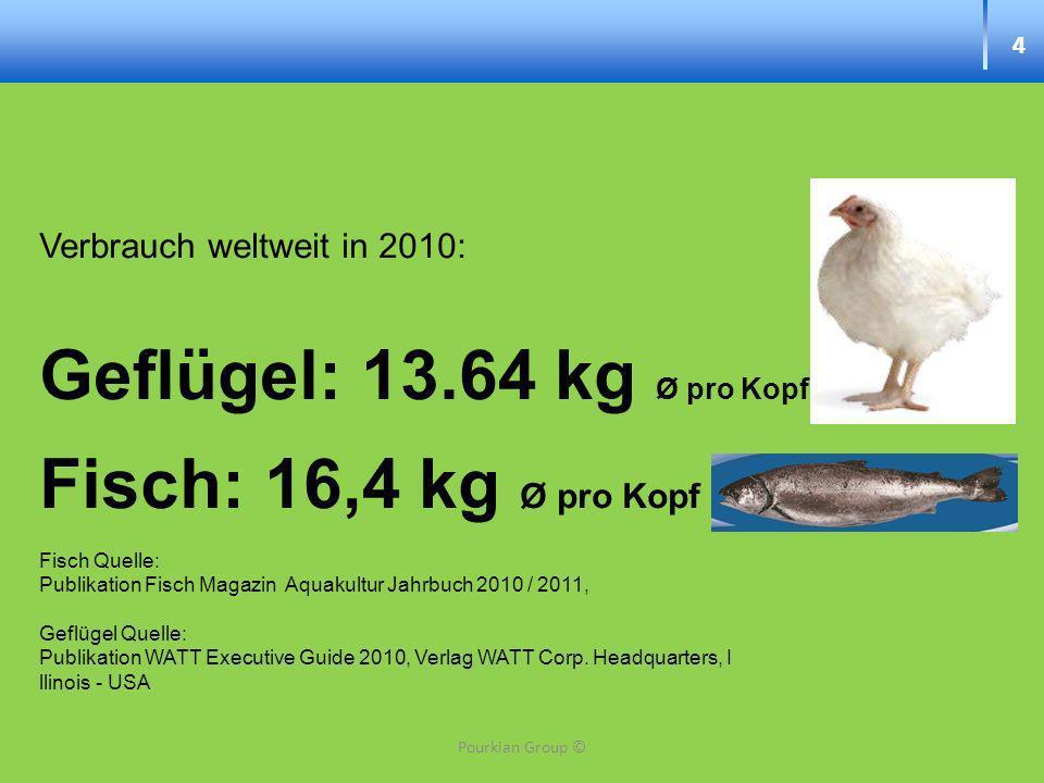 Geflügel: 13.64 kg Ø pro Kopf Fisch: 16,4 kg Ø pro Kopf