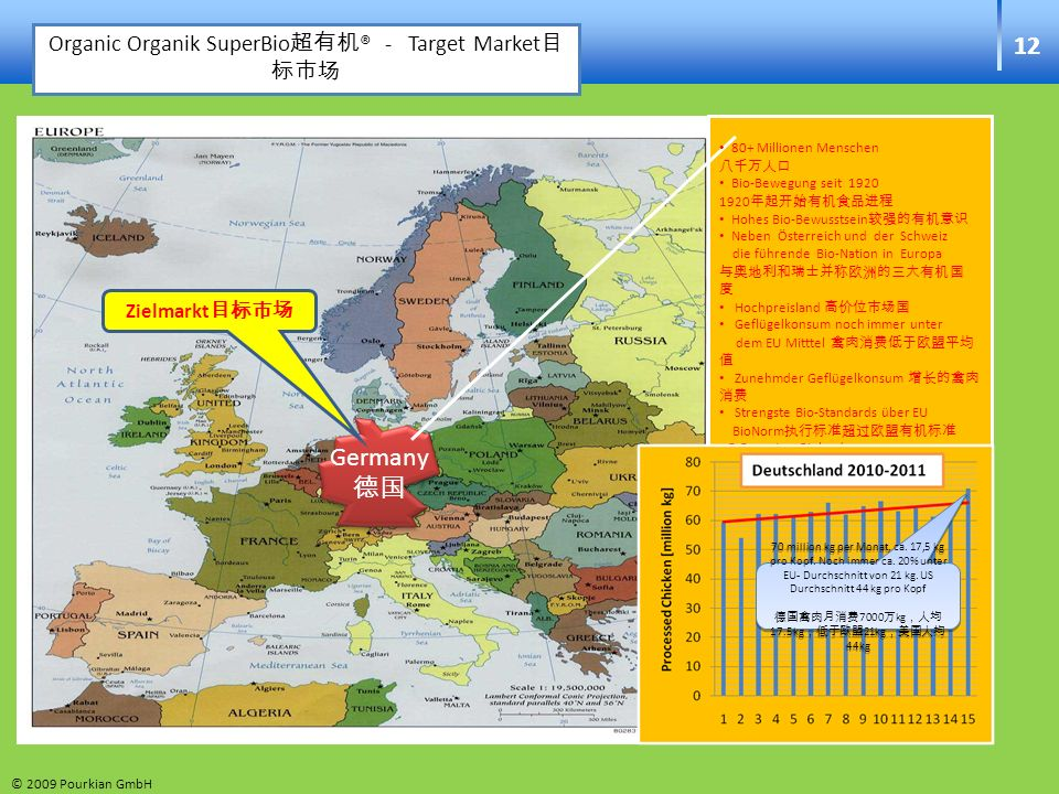 12 Germany德国 Organic Organik SuperBio超有机® - Target Market目标市场