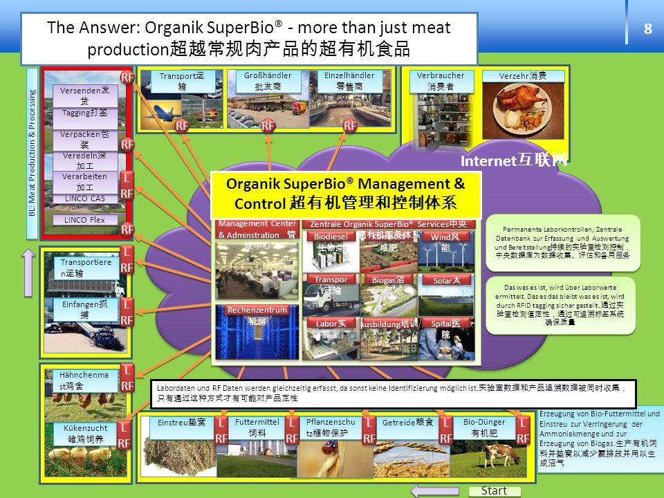 Organik SuperBio® Management & Control 超有机管理和控制体系