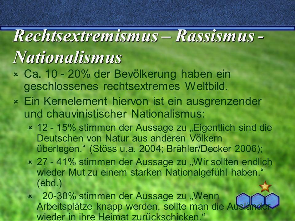 Rechtsextremismus – Rassismus - Nationalismus