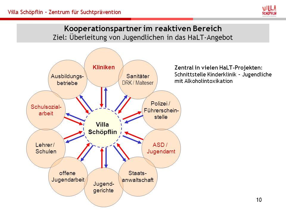 Kooperationspartner im reaktiven Bereich Ziel: Überleitung von Jugendlichen in das HaLT-Angebot