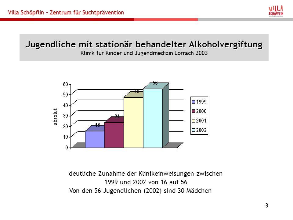 Jugendliche mit stationär behandelter Alkoholvergiftung Klinik für Kinder und Jugendmedizin Lörrach 2003