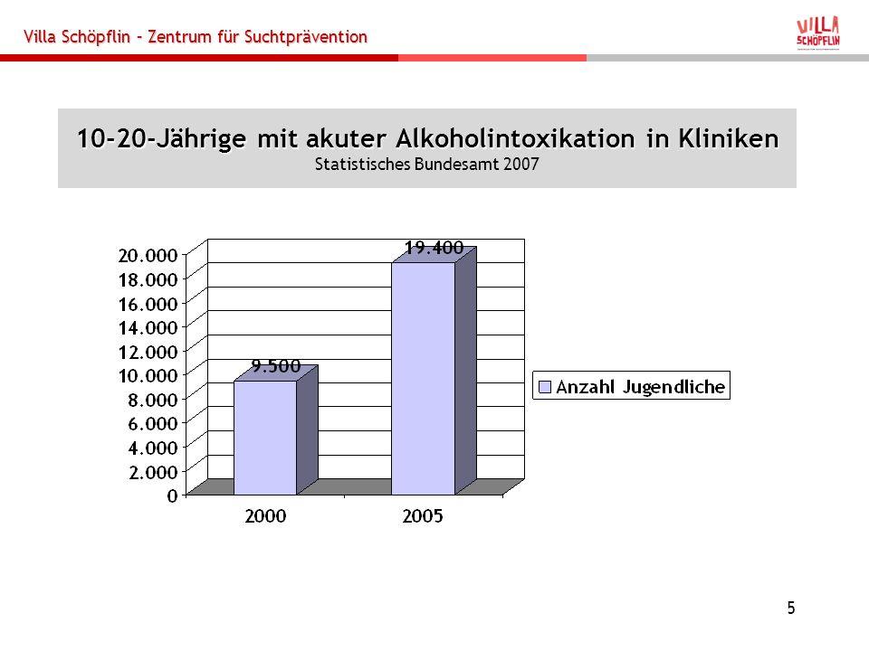 10-20-Jährige mit akuter Alkoholintoxikation in Kliniken Statistisches Bundesamt 2007