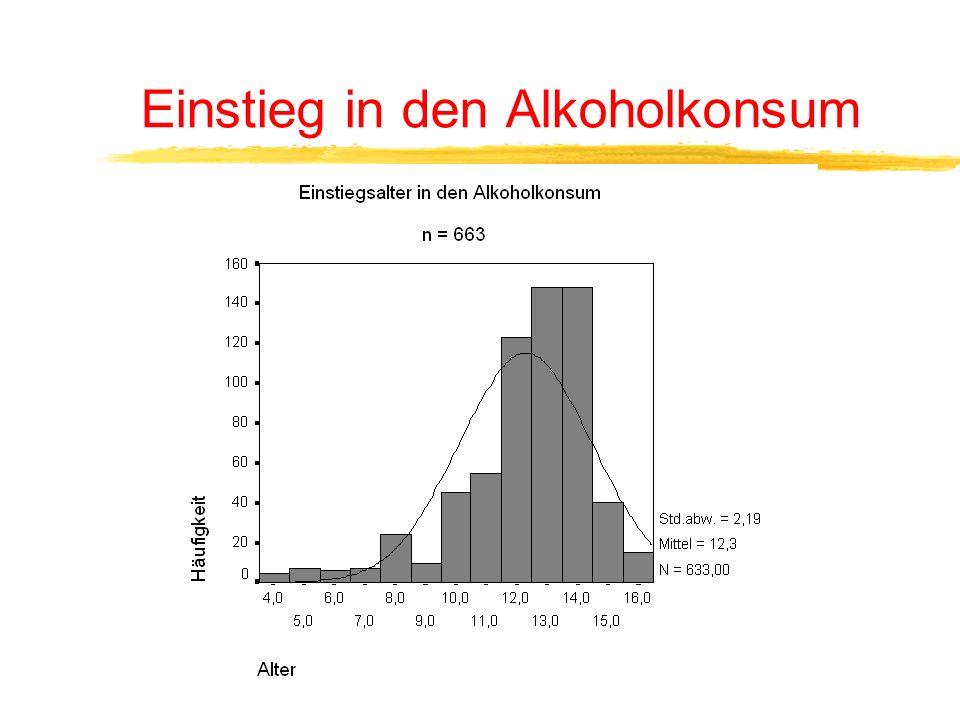 Einstieg in den Alkoholkonsum