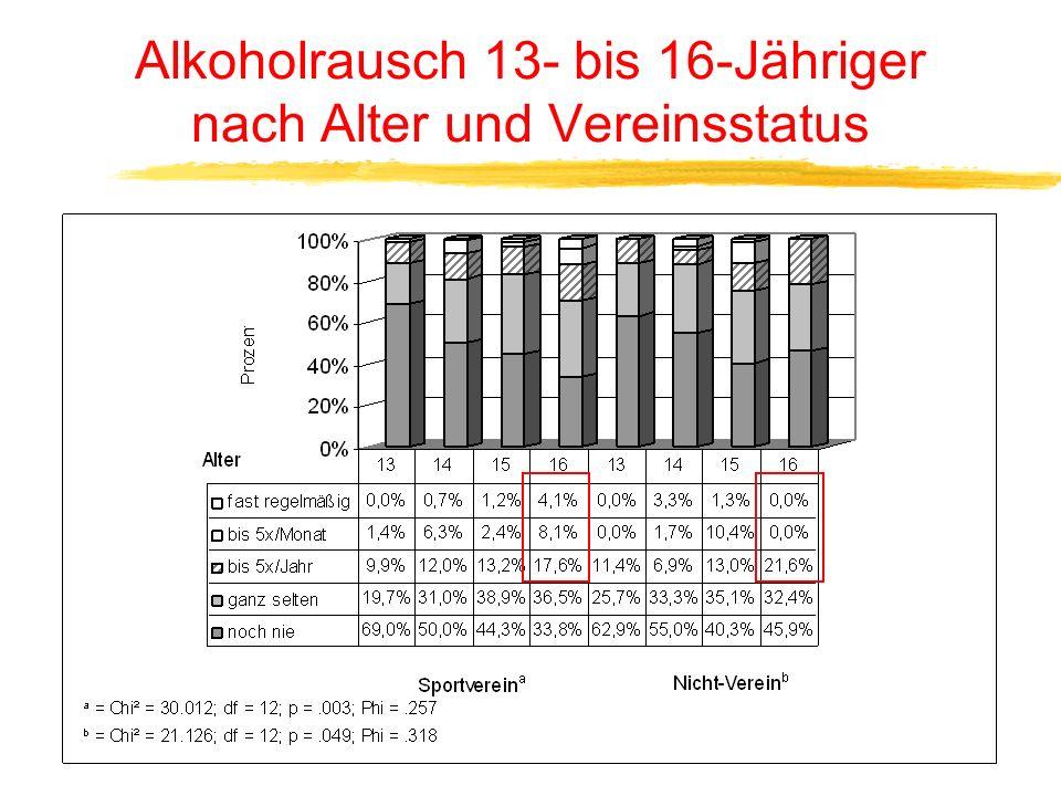 Alkoholrausch 13- bis 16-Jähriger nach Alter und Vereinsstatus