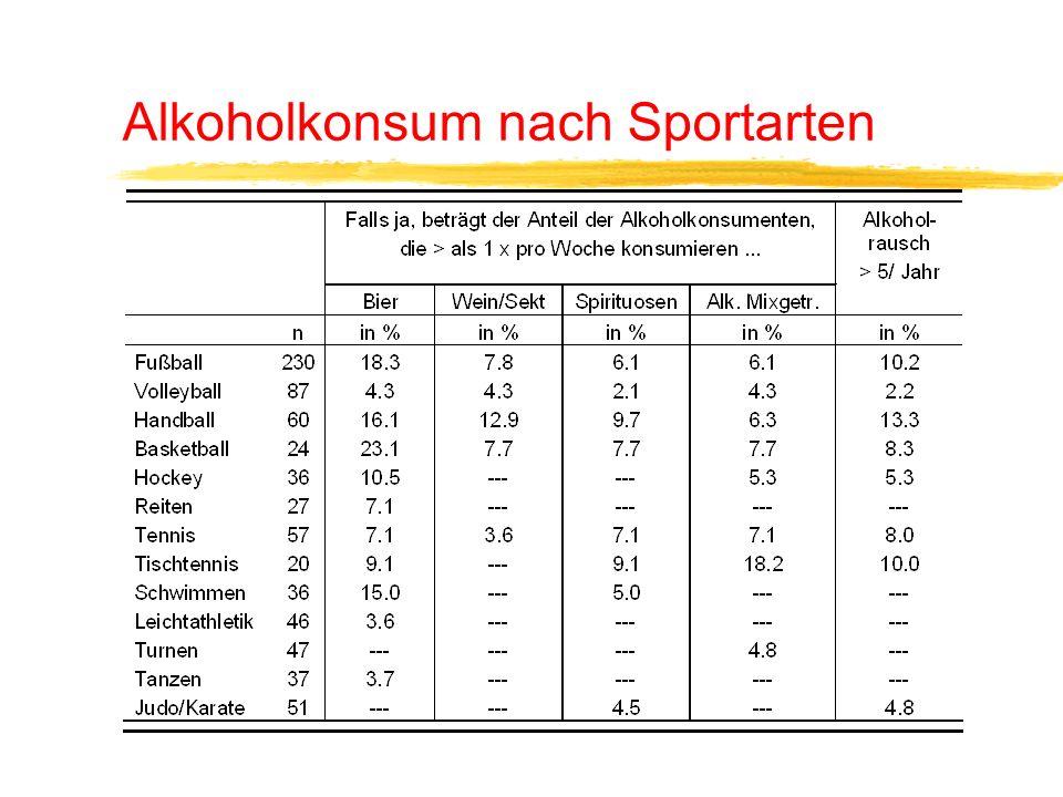 Alkoholkonsum nach Sportarten