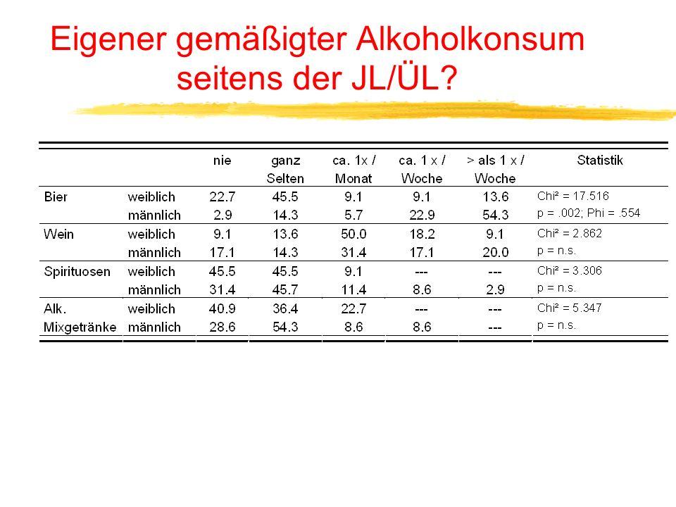Eigener gemäßigter Alkoholkonsum seitens der JL/ÜL