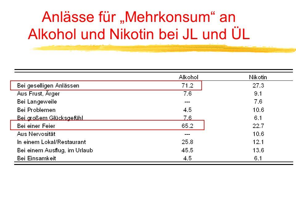 """Anlässe für """"Mehrkonsum an Alkohol und Nikotin bei JL und ÜL"""
