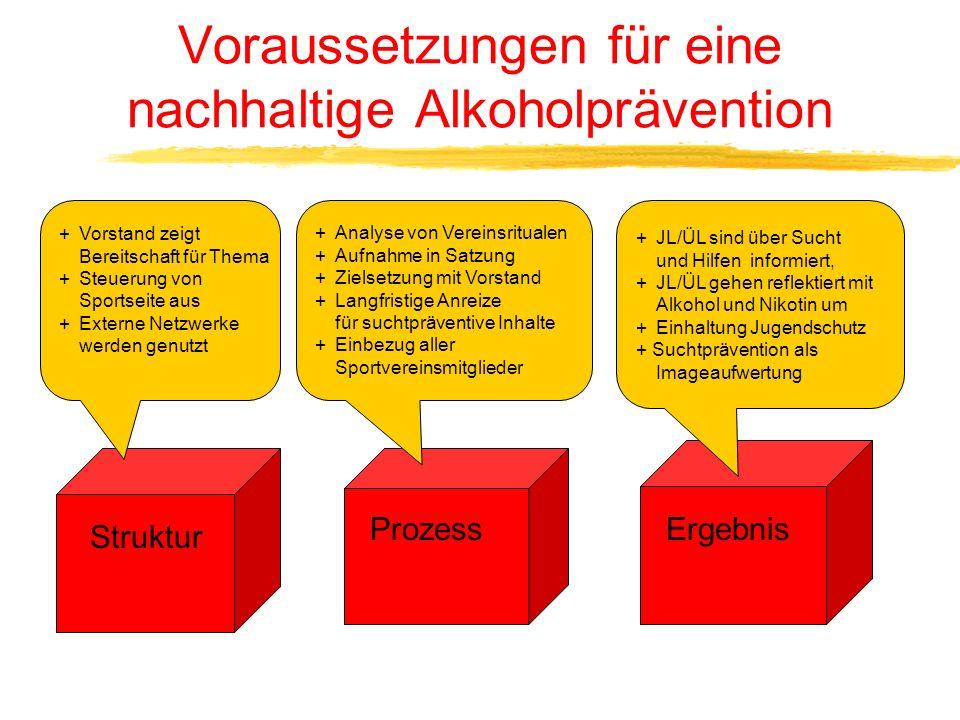 Voraussetzungen für eine nachhaltige Alkoholprävention