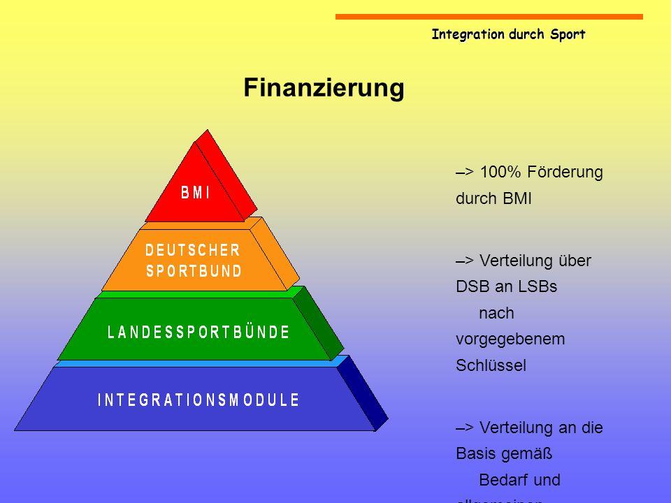 Finanzierung > 100% Förderung durch BMI