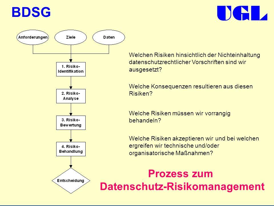 Prozess zum Datenschutz-Risikomanagement
